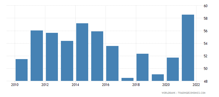 honduras transport services percent of service imports bop wb data