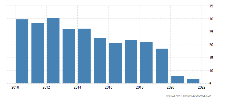 honduras travel services percent of service exports bop wb data