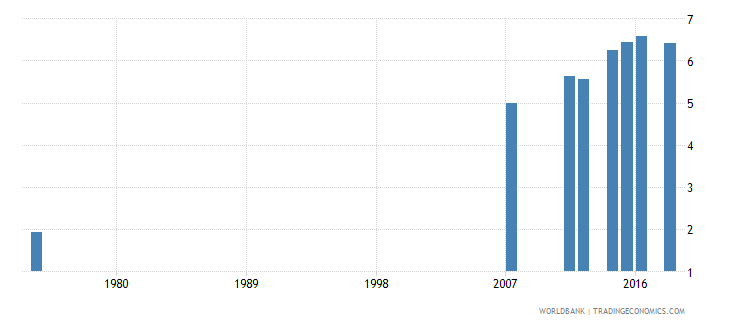 honduras uis mean years of schooling of the population age 25 female wb data