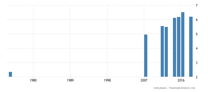 honduras uis mean years of schooling of the population age 25 male wb data