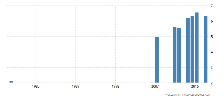 honduras uis mean years of schooling of the population age 25 total wb data