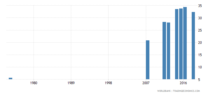honduras uis percentage of population age 25 with at least completed lower secondary education isced 2 or higher female wb data
