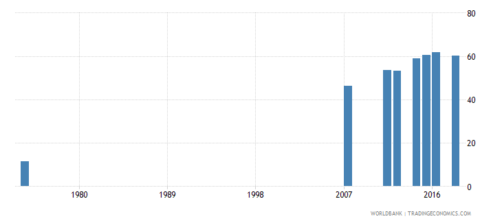 honduras uis percentage of population age 25 with at least completed primary education isced 1 or higher female wb data