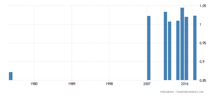 honduras uis percentage of population age 25 with at least completed primary education isced 1 or higher gender parity index wb data