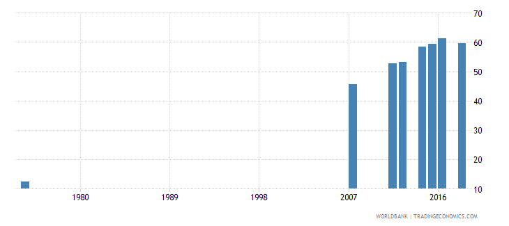 honduras uis percentage of population age 25 with at least completed primary education isced 1 or higher total wb data