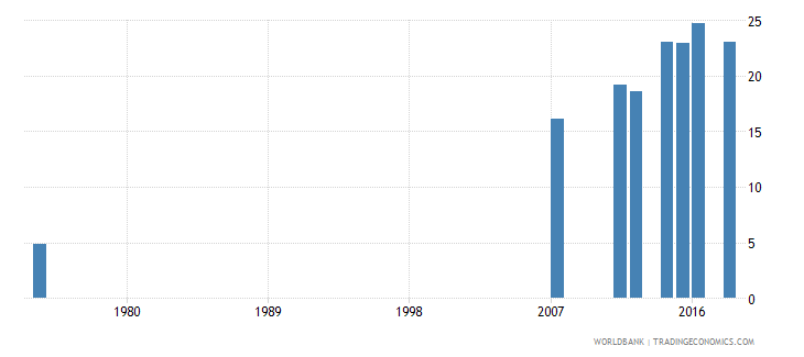 honduras uis percentage of population age 25 with at least completed upper secondary education isced 3 or higher total wb data