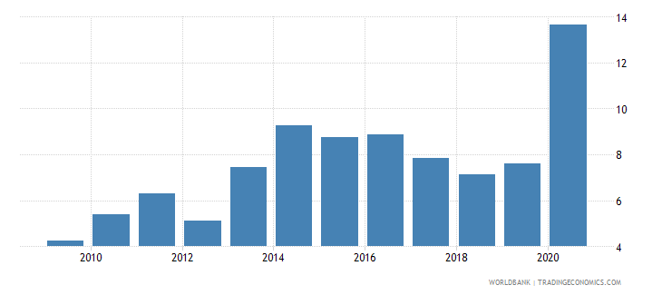 honduras unemployment female percent of female labor force national estimate wb data