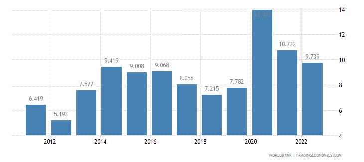 honduras unemployment female percent of female labor force wb data