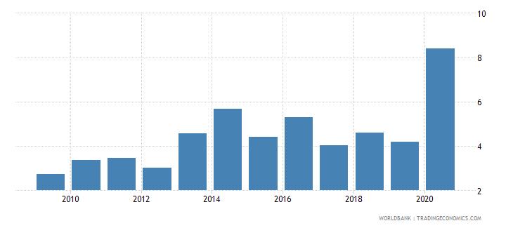 honduras unemployment male percent of male labor force national estimate wb data