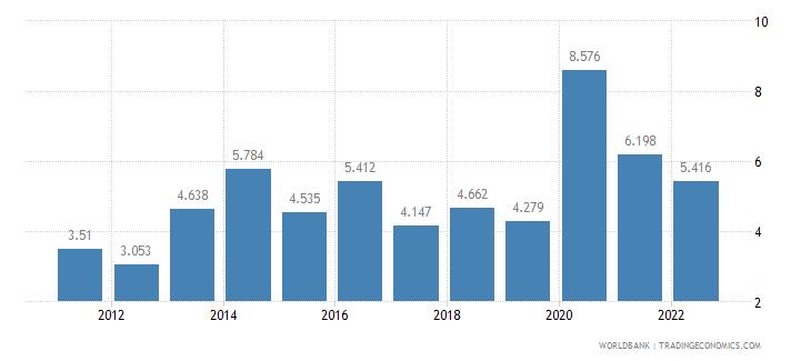 honduras unemployment male percent of male labor force wb data