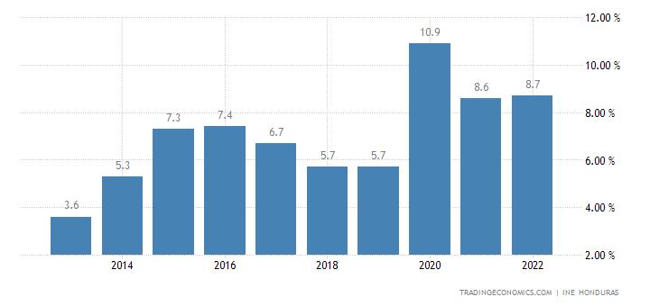 Honduras Unemployment Rate