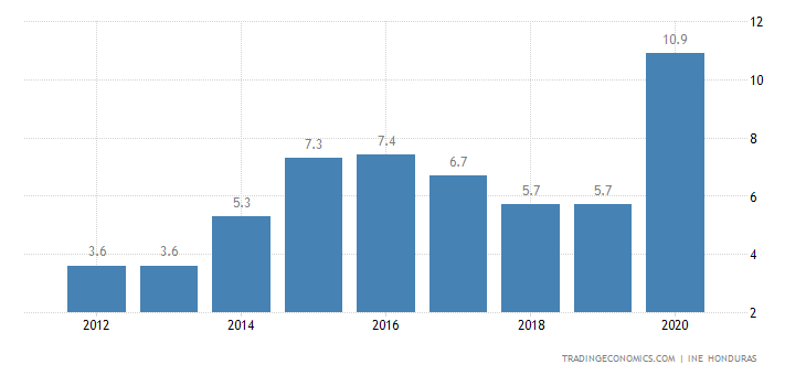 Honduras Unemployment Rate
