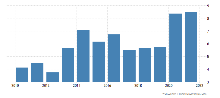 honduras unemployment total percent of total labor force wb data