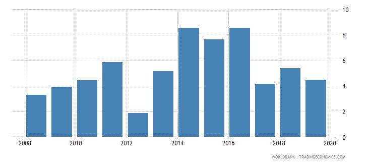 honduras unemployment with advanced education male wb data