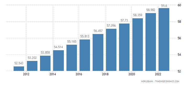 honduras urban population percent of total wb data