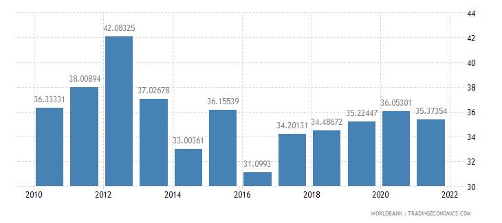 honduras vulnerable employment male percent of male employment wb data