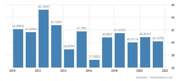 honduras vulnerable employment total percent of total employment wb data