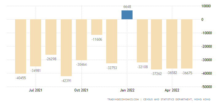 Hong Kong Balance of Trade