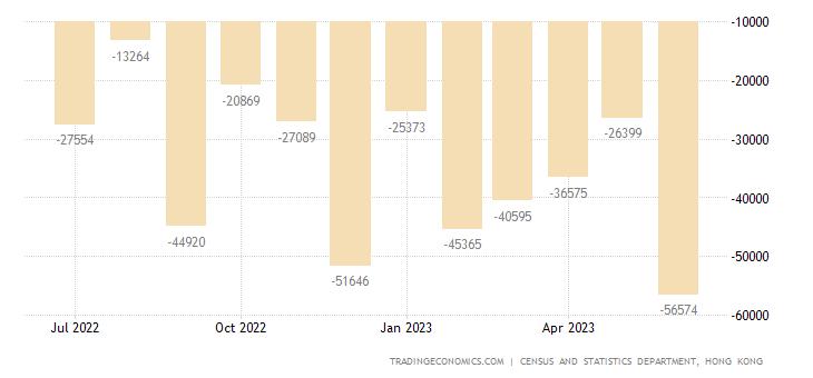Hong Kong Balance of Trade