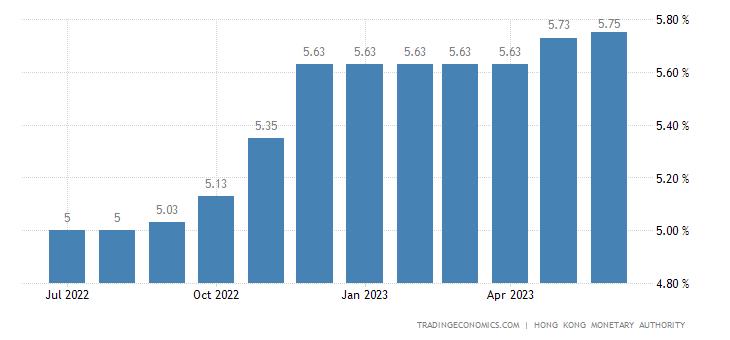 Hong Kong Prime Lending Rate