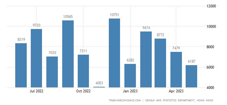 Hong Kong Bankruptcies