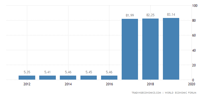 Hong Kong Competitiveness Index