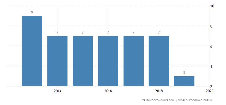 Hong Kong Competitiveness Rank