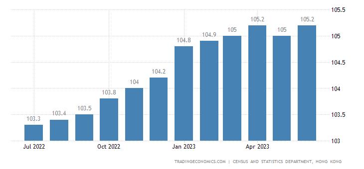Hong Kong Consumer Price Index (CPI)