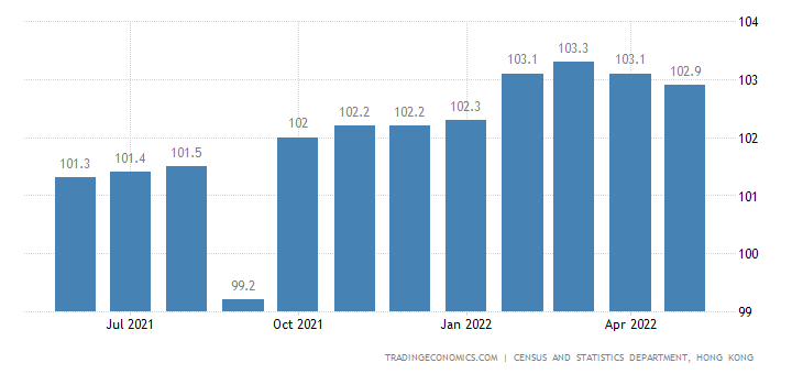 Hong Kong Consumer Price Index (CPI)