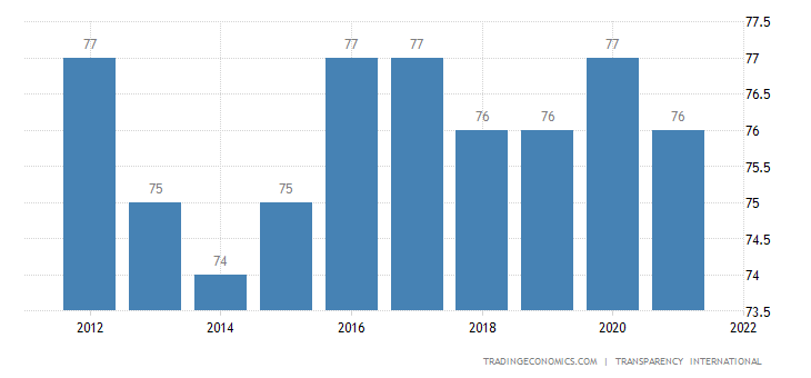 Hong Kong Corruption Index