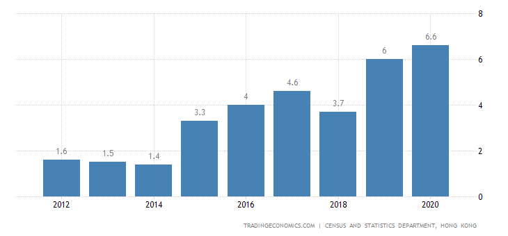 Hong Kong Current Account to GDP