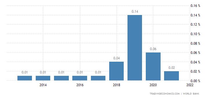 Deposit Interest Rate in Hong Kong
