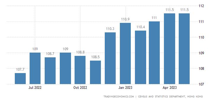 Hong Kong Export Prices