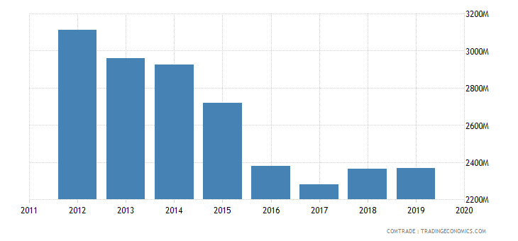 hong kong exports canada