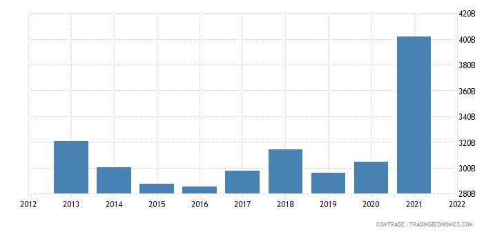 hong kong exports china