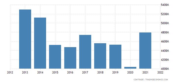 hong kong exports france