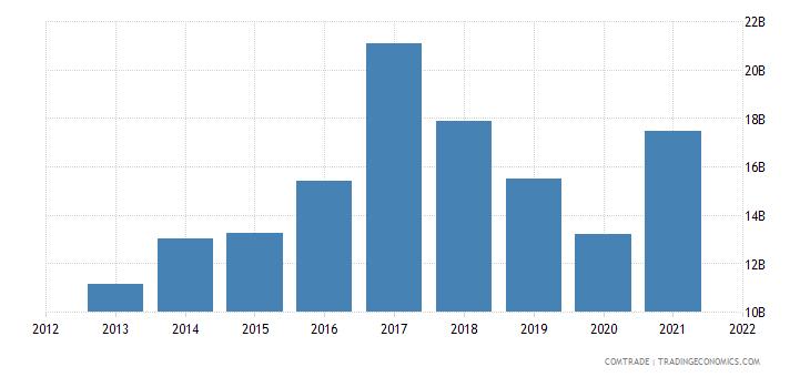 hong kong exports india