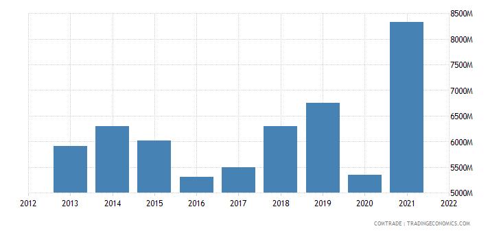 hong kong exports macau