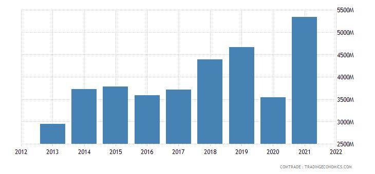 hong kong exports mexico