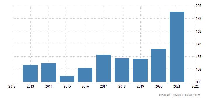 hong kong exports other asia