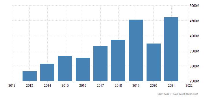 hong kong exports philippines