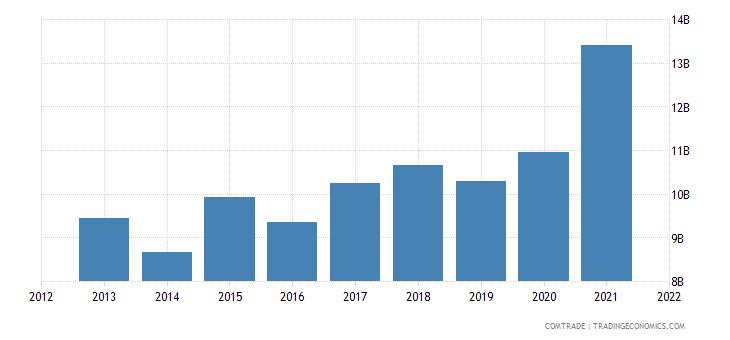 hong kong exports vietnam