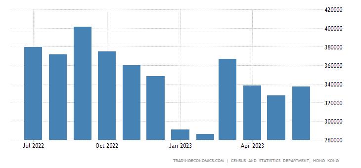 Hong Kong Exports