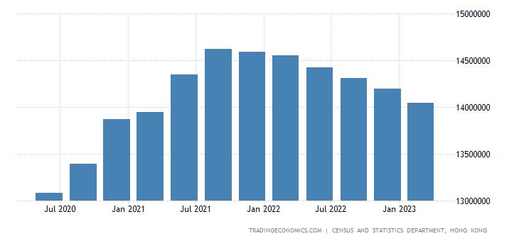 Hong Kong Total Gross External Debt