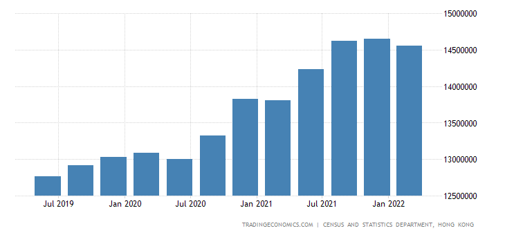 Hong Kong Total Gross External Debt