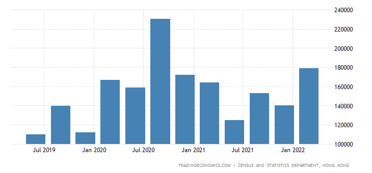 Hong Kong Fiscal Expenditure