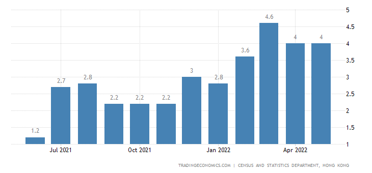 Hong Kong Food Inflation