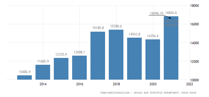 Hong Kong Foreign Direct Investment