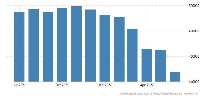 Hong Kong Foreign Exchange Reserves