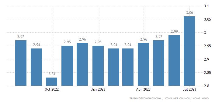 Hong Kong Gasoline Prices